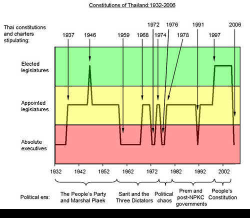 Evolution of Thai constitutions: 1932-2006 | by newleypurnell