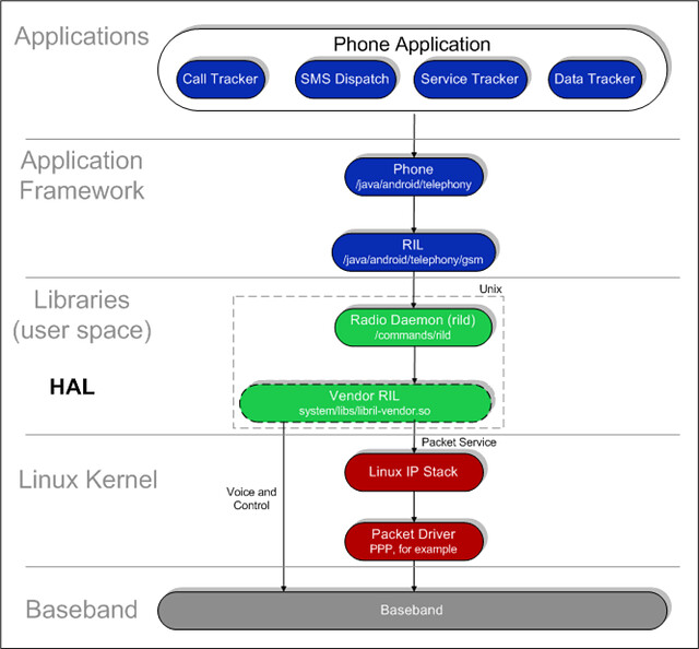 Android RIL in HAL | kan_deng00 | Flickr