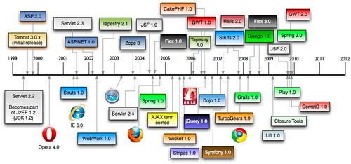 History of Web Frameworks 2010 | by mraible