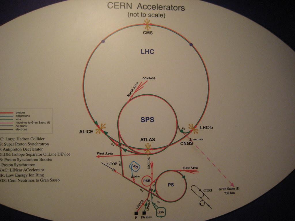 CERN Scheme