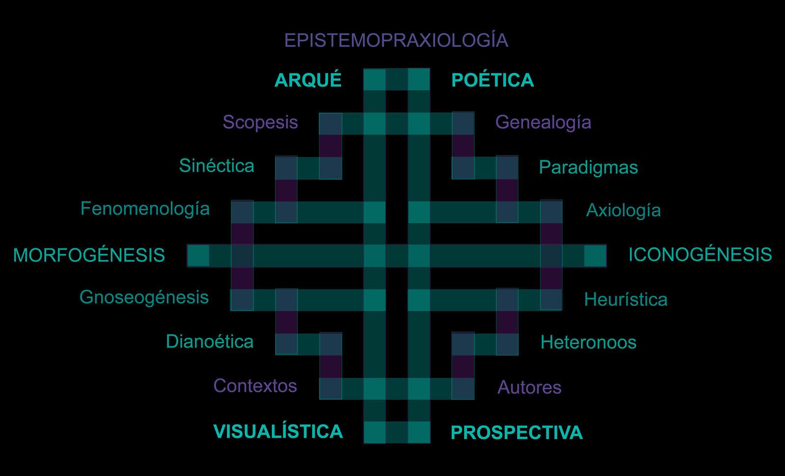 Estudio de Arquepoética y Visualística Prospectiva