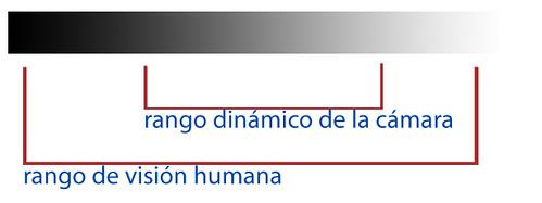 rangodinamico | by b de baca