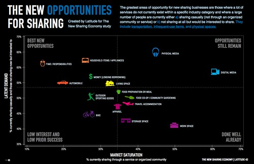 Opportunity Infographic - The New Sharing Economy Study | by latddotcom