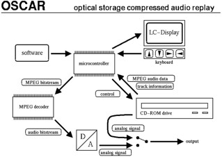 oscar mp3 cd player block diagram | by av500