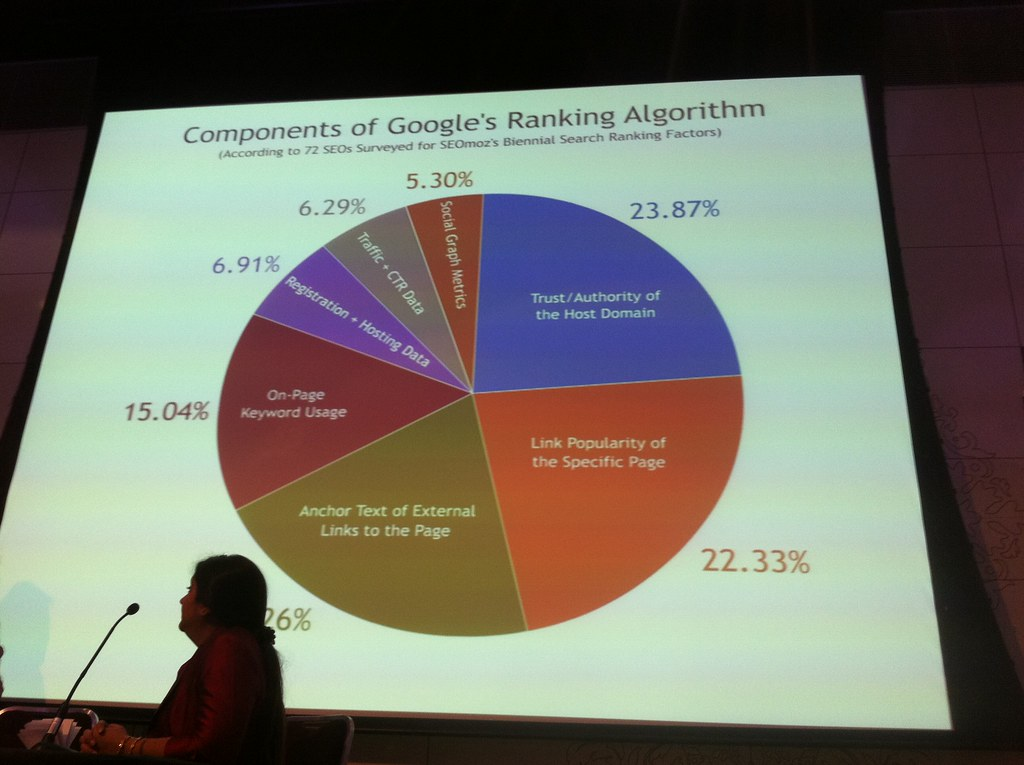 The major Google ranking components displayed in a round chart