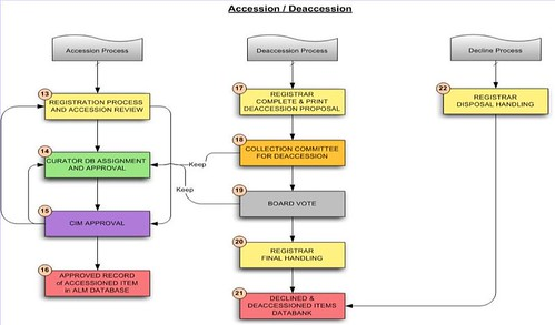 IDEA Database Workflow: Accessions and Deaccessions