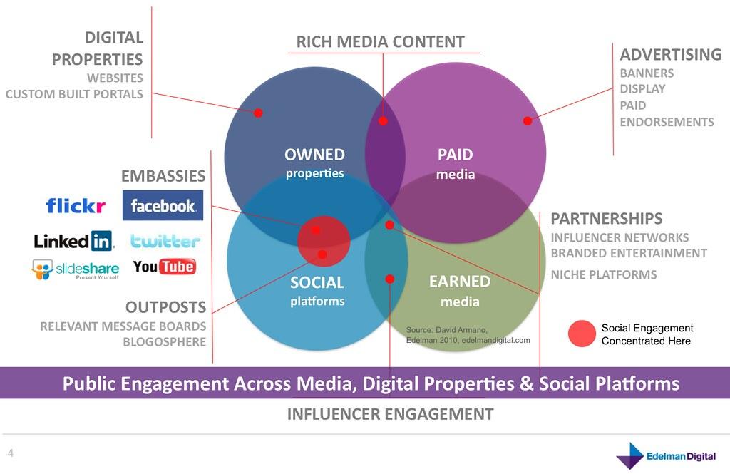 Public Engagement Across Media, Digital Properties & Socia… - Flickr