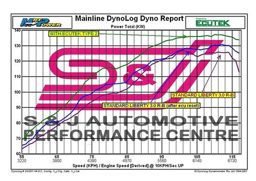 EcuTek - Subaru Liberty (Non-Turbo) Dyno Graph Data - EcuTeK