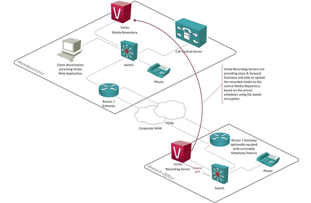 Verba multi-site call recording network diagram | Network ar… | Flickr