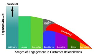Customer Experience LIfecycle v.5 | by chrisheuer
