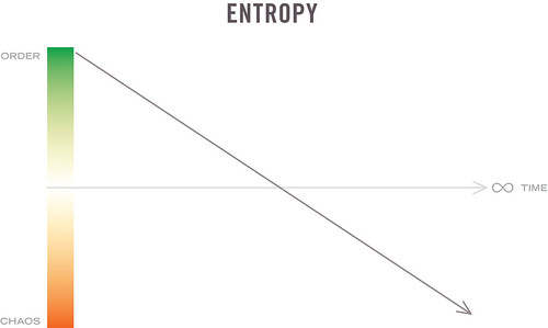 Entropy - A Graph | by bjornmeansbear