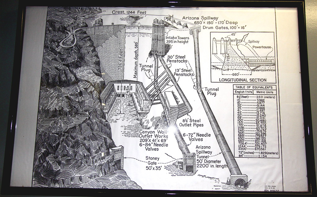 Schematic diagram of Hoover Dam, power plant and penstocks ... on