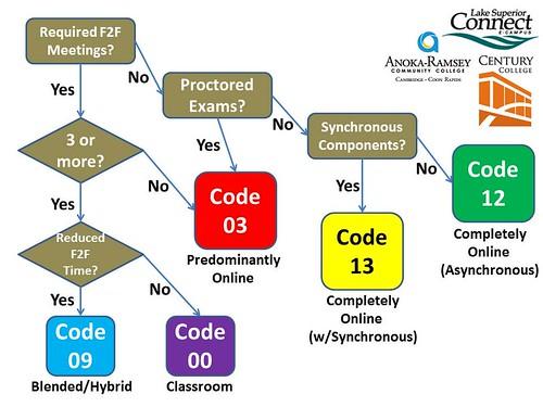 MnSCU-Media-Codes-flowchart | by Barry D