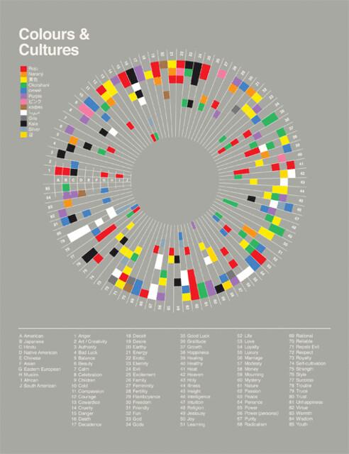 Colours & Cultures Infographic