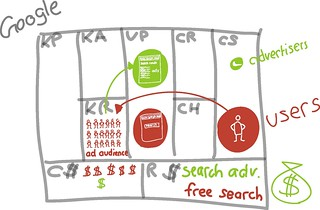 google - iPad sketches | by Alex Osterwalder