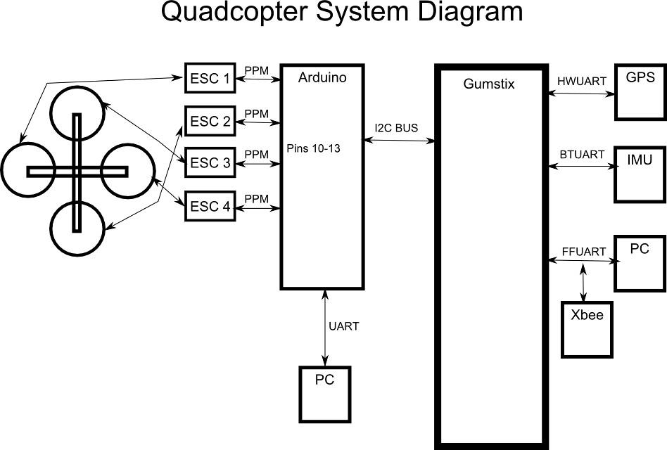 Block Diagram Quadcopter | Wiring Schematic Diagram on