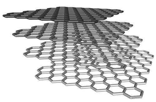 Graphene Panel Battery – Known For Providing Top Services And Resources | by santoshgawde