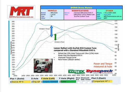 EcuTek - Mitsubishi Lancer RalliArt Dyno Graph Data - EcuTeK