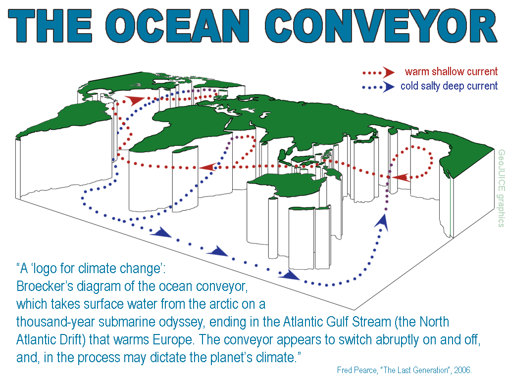 Ocean Conveyor3D