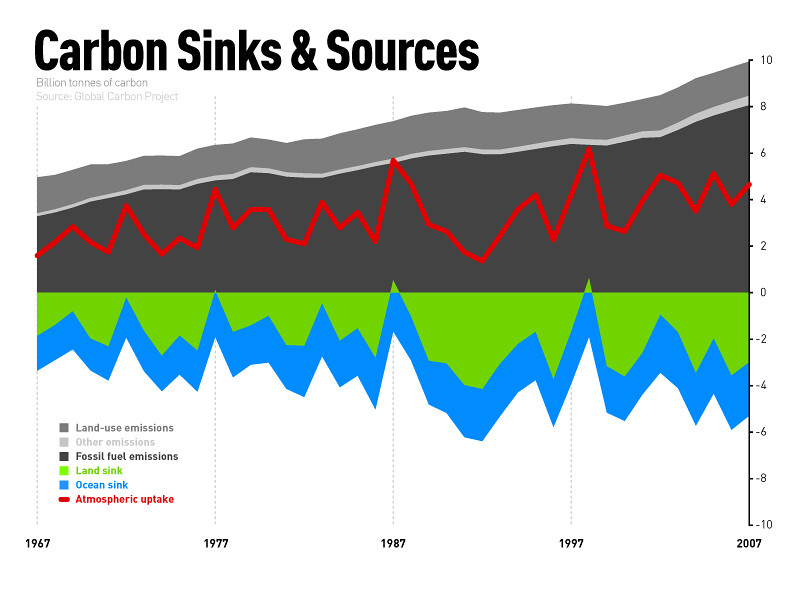 carbon sinks \u0026 sources based on data from the global carbo\u2026 flickr Carbon Sinks List by Size