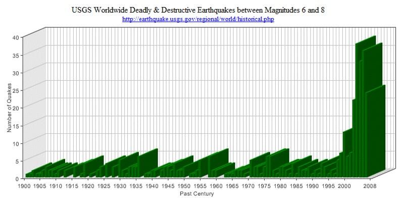 Deadly Major earthquakes 6-8