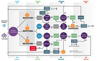 Community Management Scenario Map | by David Armano