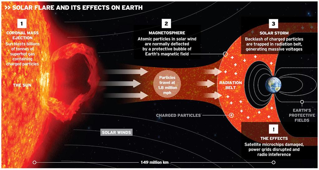 Solar flare infographic | Andrew Blenkinsop | Flickr