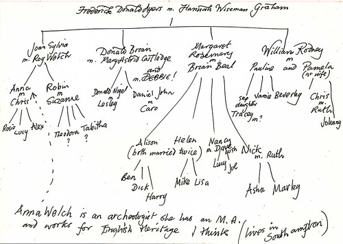 Ayers family tree | by danja.