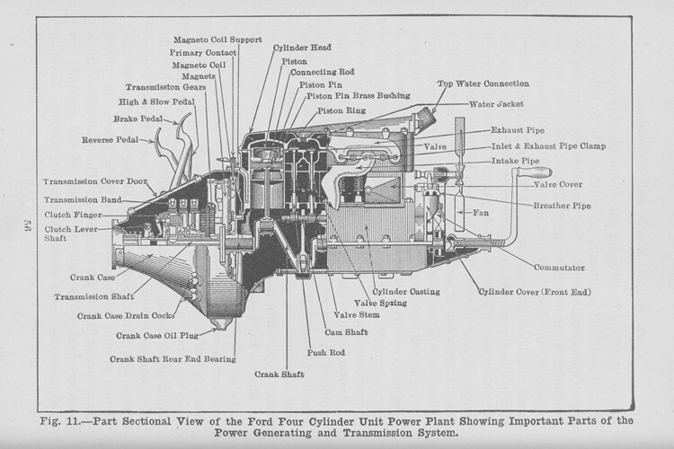 In the Ford Model T, the transmission, magneto and engine