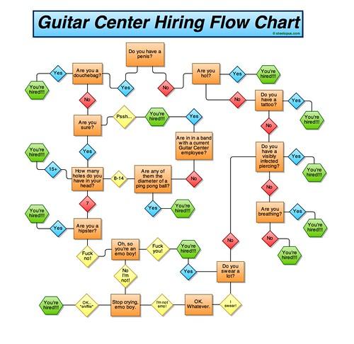 flowchart guitarcenter