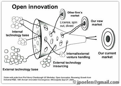 Internal and External Antecedents of Open Innovation Adoption in IT Organisations