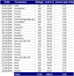 pence per mile - Diesel | by :: Wendy ::
