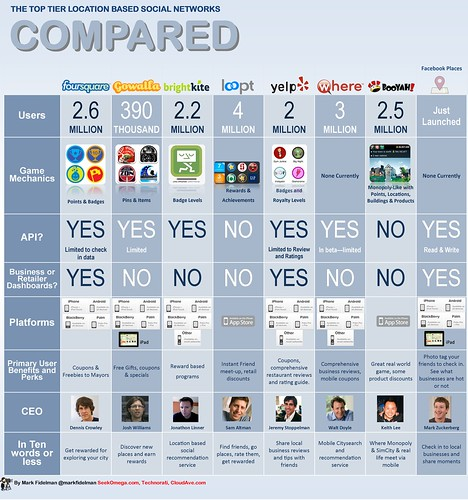 Infographic matrix: Foursquare vs Facebook vs Gowalla vs Yelp vs BrightKite vs. Where.com vs Booyah vs. Loopt comparison guide | by Mark Fidelman