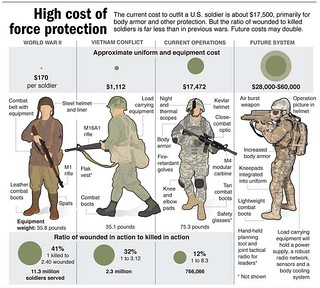 Image result for us military cost per soldier vs world""