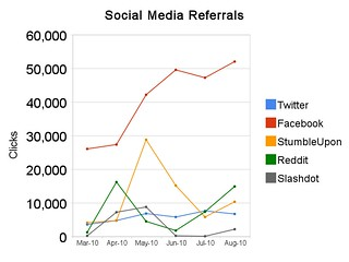 Raw Statistics - PBS @NewsHour Search Engine Referrals Lose to Social Media #SEO #SocialMedia | by kate.gardiner