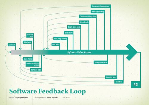 Software value feedback loop   by jakuza
