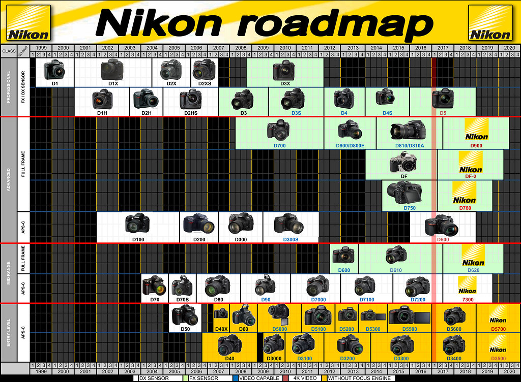 Nikon Roadmap Timeline - Rumors - Future launching - UPDAT