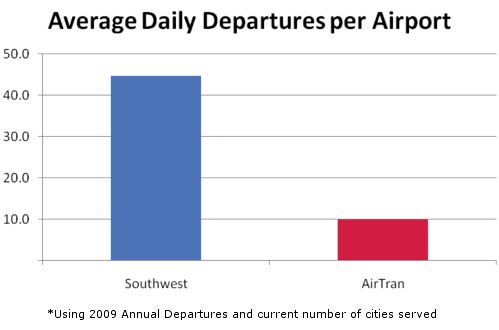 Southwest/AirTran Average Daily Departures per Airport | by brettsnyder
