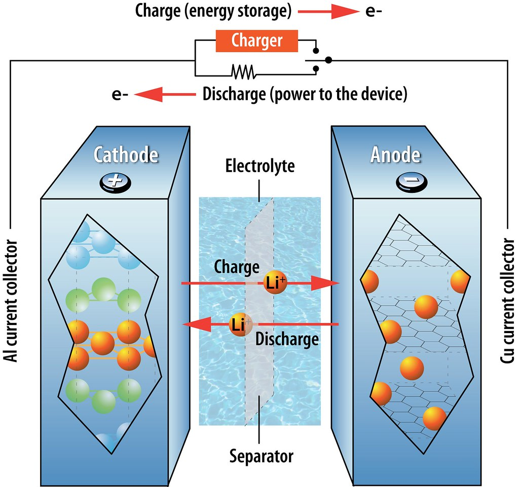 Lithium Ion Battery >> How A Lithium Ion Battery Works This Illustration Shows Th Flickr