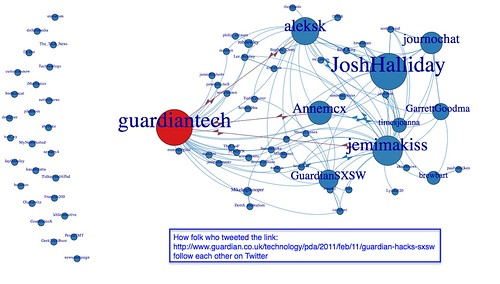 How folk who tweeted the http://www.guardian.co.uk/technology/pda/2011/feb/11/guardian-hacks-sxsw link follow each other | by psychemedia