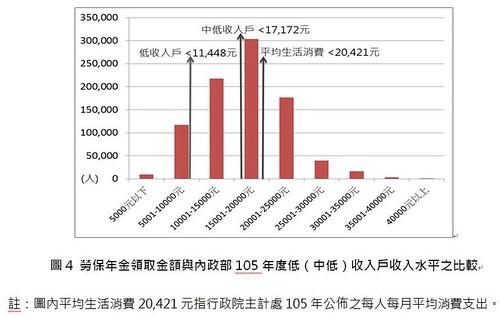 圖4.勞保年金領取金額與內政部105年度低(中低)收入戶收入水平之比較