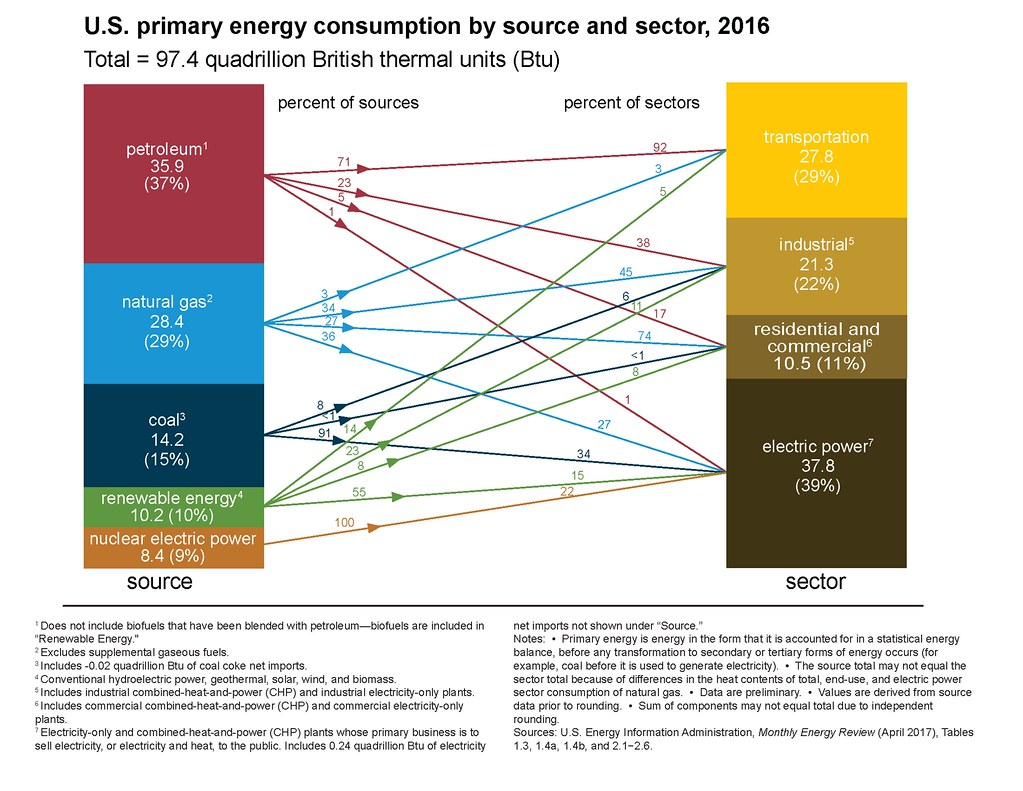 Us Energy Sources >> U S Primay Energy Consumption By Source And Sector 2016