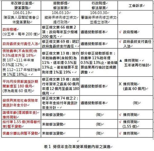 表1.勞保年金改革變革規劃內容之演進