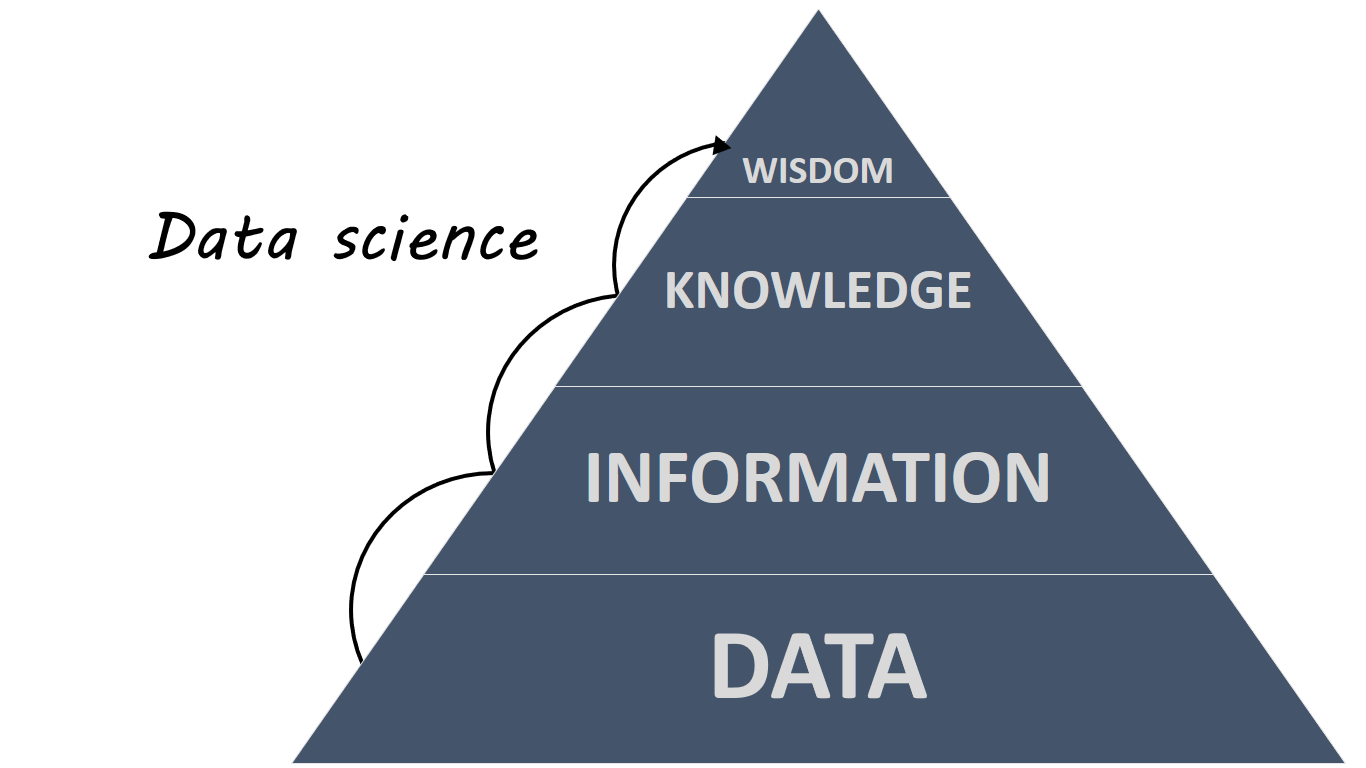 The DIKW Pyramid, showing data science converting data into wisdom.