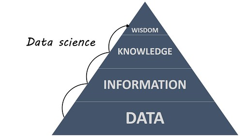 Data Science and the DIKW Pyramid | by ryan2point0
