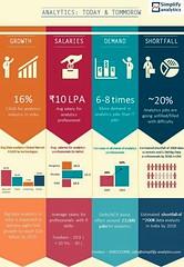 Data Analytics opportunity by Simplify Analytics