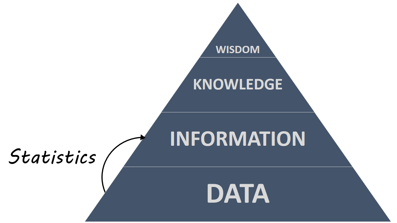 The DIKW Pyramid, showing statistics converting data into information.