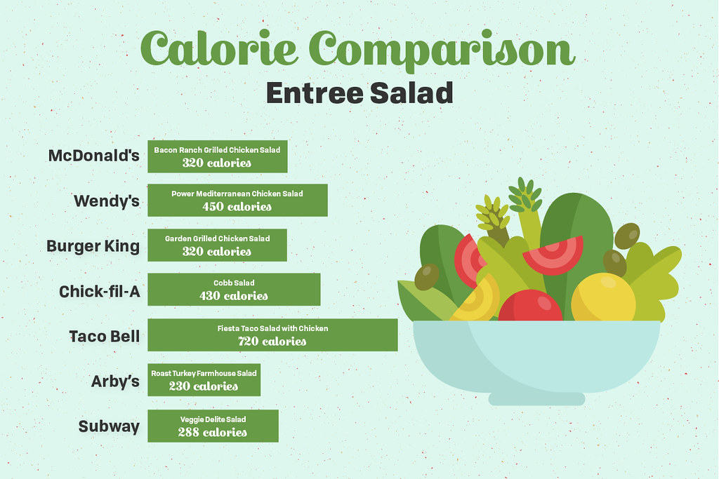 chart of average number of calories in fast food salads
