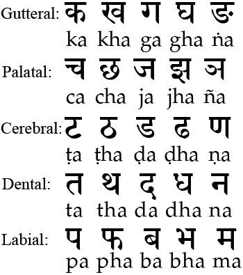 sanskrit consonants 02