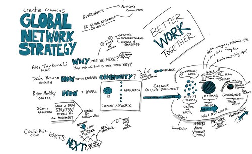 Creative Commons Global Network Strategy | by giulia.forsythe
